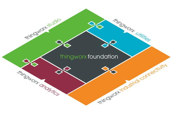 ThingWorx PTC ZWS PLM IoT.png