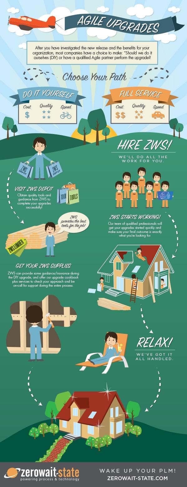 AgileUpgrades-Infographic
