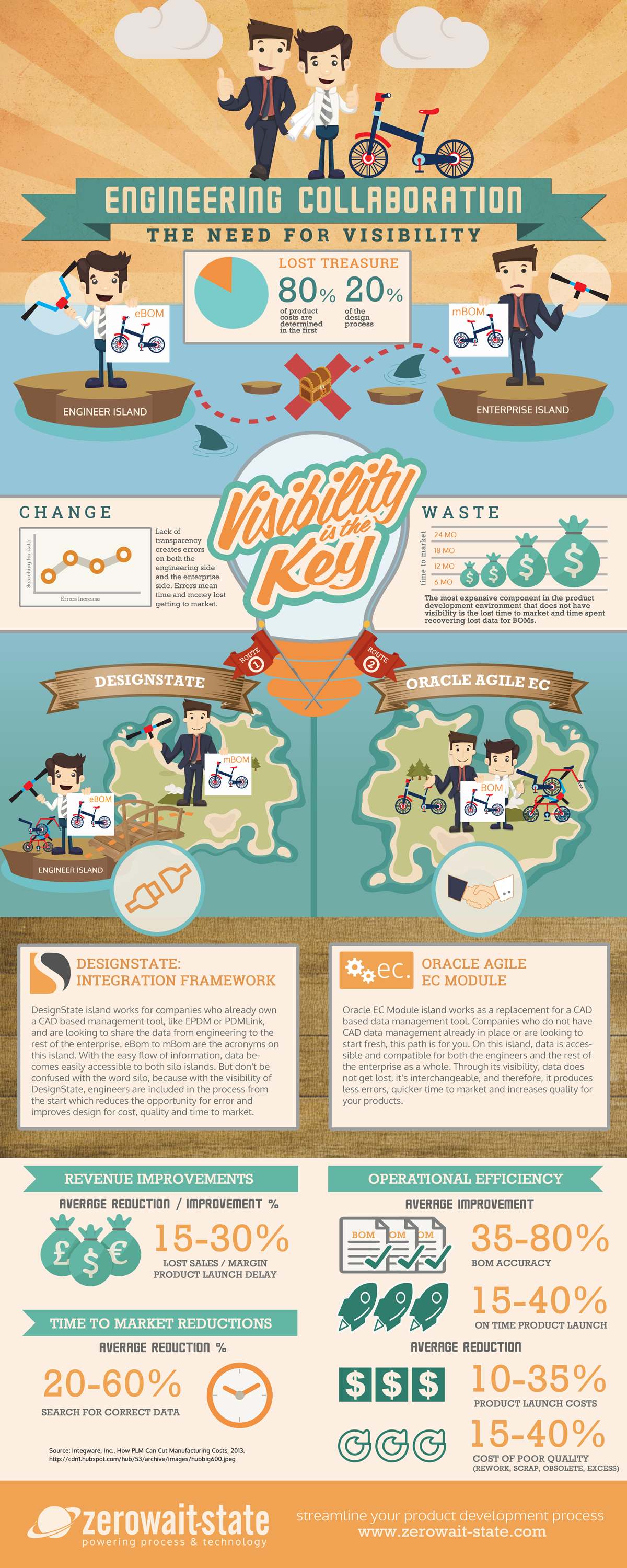 Engineering Collaboration Infographic by Zero Wait-State
