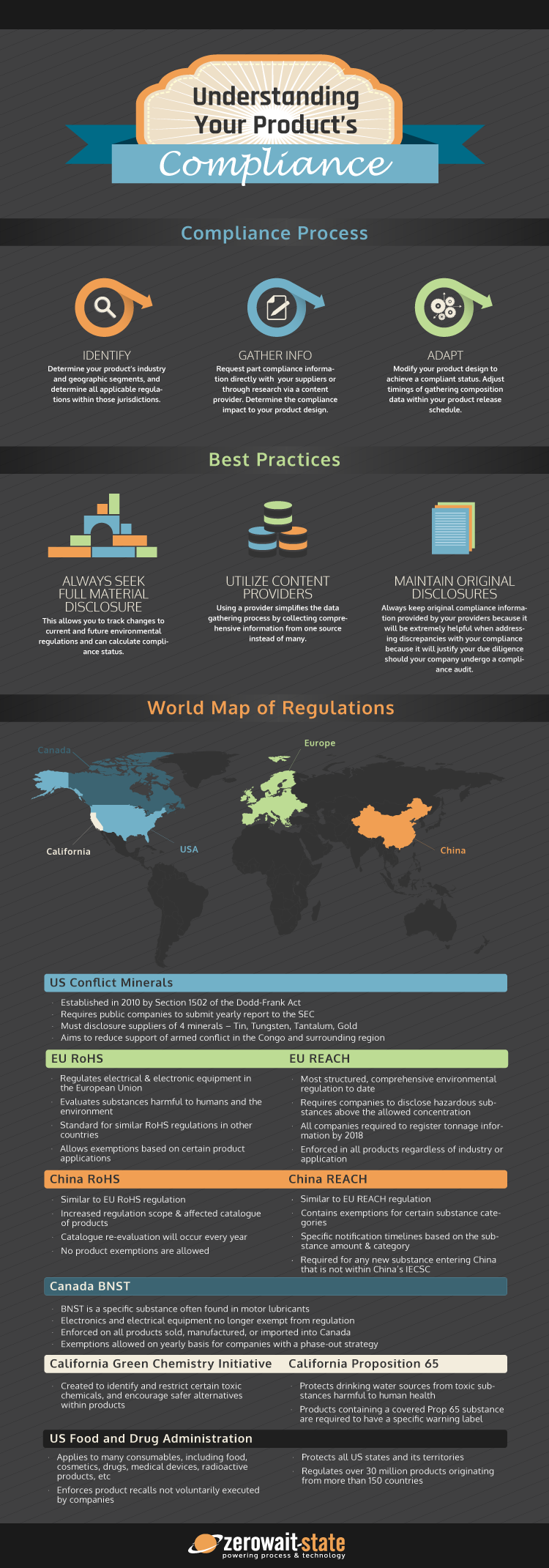 Infographic-1 Compliance Overview Dark