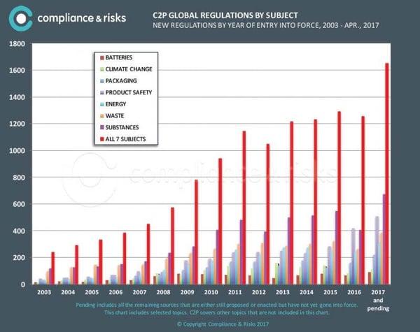 ZWS PLM Compliance graph